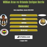 Willian Arao vs Orlando Enrique Berrio Melendez h2h player stats