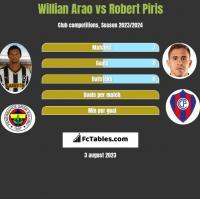 Willian Arao vs Robert Piris h2h player stats