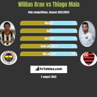 Willian Arao vs Thiago Maia h2h player stats