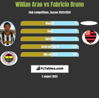 Willian Arao vs Fabricio Bruno h2h player stats