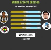 Willian Arao vs Ederson h2h player stats
