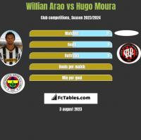 Willian Arao vs Hugo Moura h2h player stats