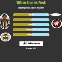 Willian Arao vs Erick h2h player stats