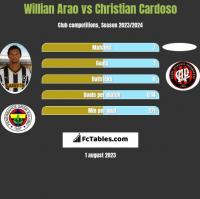 Willian Arao vs Christian Cardoso h2h player stats