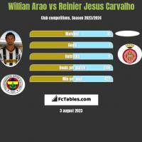 Willian Arao vs Reinier Jesus Carvalho h2h player stats