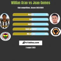 Willian Arao vs Joao Gomes h2h player stats