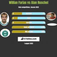 Willian Farias vs Alan Ruschel h2h player stats