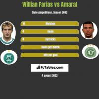 Willian Farias vs Amaral h2h player stats