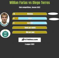 Willian Farias vs Diego Torres h2h player stats