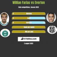 Willian Farias vs Everton h2h player stats