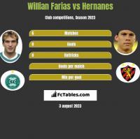 Willian Farias vs Hernanes h2h player stats