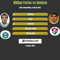 Willian Farias vs Hudson h2h player stats