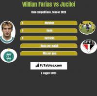 Willian Farias vs Jucilei h2h player stats