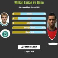 Willian Farias vs Nene h2h player stats