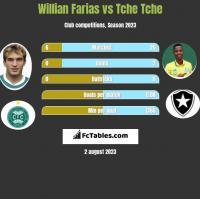 Willian Farias vs Tche Tche h2h player stats