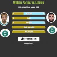 Willian Farias vs Lizeiro h2h player stats