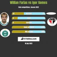 Willian Farias vs Igor Gomes h2h player stats