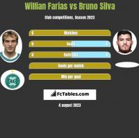 Willian Farias vs Bruno Silva h2h player stats