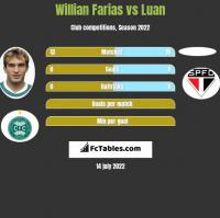 Willian Farias vs Luan h2h player stats