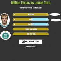 Willian Farias vs Jonas Toro h2h player stats