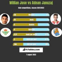 Willian Jose vs Adnan Januzaj h2h player stats