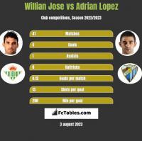 Willian Jose vs Adrian Lopez h2h player stats
