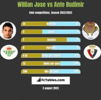 Willian Jose vs Ante Budimir h2h player stats