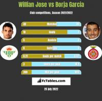 Willian Jose vs Borja Garcia h2h player stats
