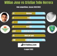 Willian Jose vs Cristian Tello Herrera h2h player stats