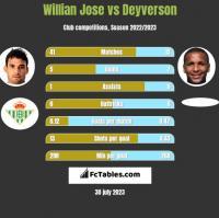 Willian Jose vs Deyverson h2h player stats