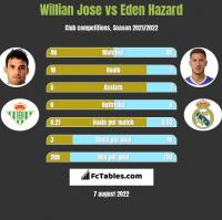 Willian Jose vs Eden Hazard h2h player stats