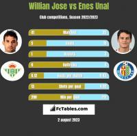 Willian Jose vs Enes Unal h2h player stats