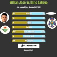 Willian Jose vs Enric Gallego h2h player stats