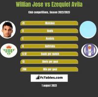 Willian Jose vs Ezequiel Avila h2h player stats