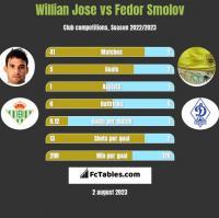 Willian Jose vs Fedor Smolov h2h player stats