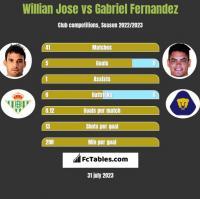 Willian Jose vs Gabriel Fernandez h2h player stats
