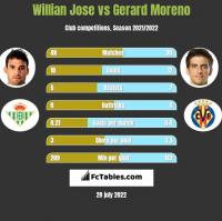 Willian Jose vs Gerard Moreno h2h player stats