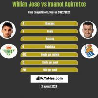 Willian Jose vs Imanol Agirretxe h2h player stats