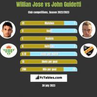 Willian Jose vs John Guidetti h2h player stats
