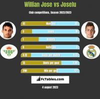 Willian Jose vs Joselu h2h player stats