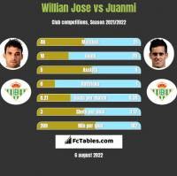 Willian Jose vs Juanmi h2h player stats
