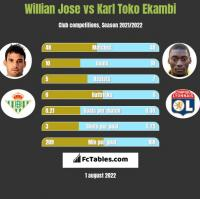Willian Jose vs Karl Toko Ekambi h2h player stats