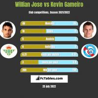 Willian Jose vs Kevin Gameiro h2h player stats