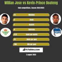 Willian Jose vs Kevin-Prince Boateng h2h player stats