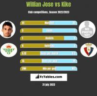 Willian Jose vs Kike h2h player stats
