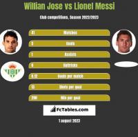Willian Jose vs Lionel Messi h2h player stats