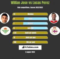 Willian Jose vs Lucas Perez h2h player stats