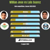 Willian Jose vs Luis Suarez h2h player stats