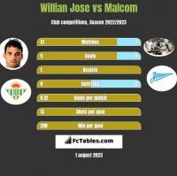 Willian Jose vs Malcom h2h player stats