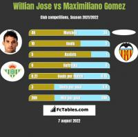 Willian Jose vs Maximiliano Gomez h2h player stats